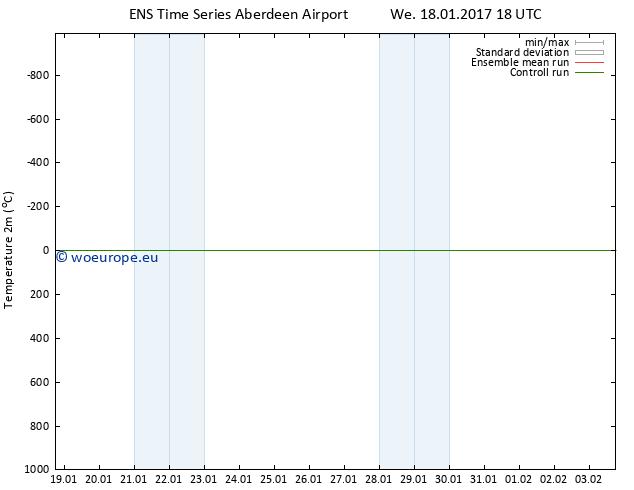 Temperature (2m) GEFS TS We 18.01.2017 18 GMT