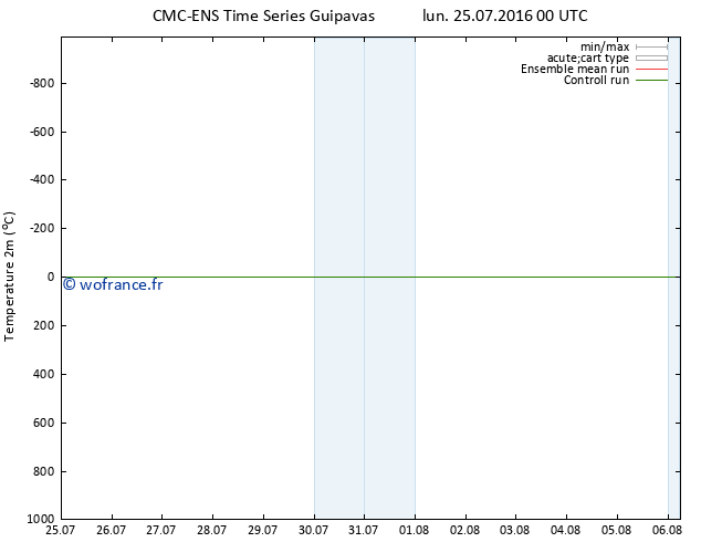 température (2m) CMC TS lun 25.07.2016 00 GMT