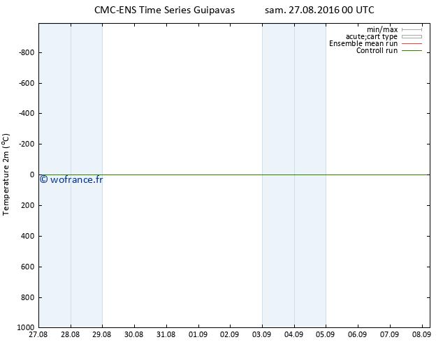 température (2m) CMC TS sam 27.08.2016 00 GMT