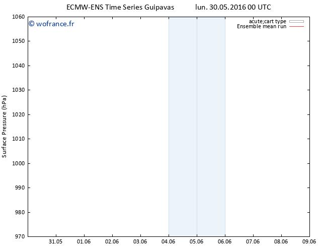 pression de l'air ECMWFTS mar 31.05.2016 00 GMT