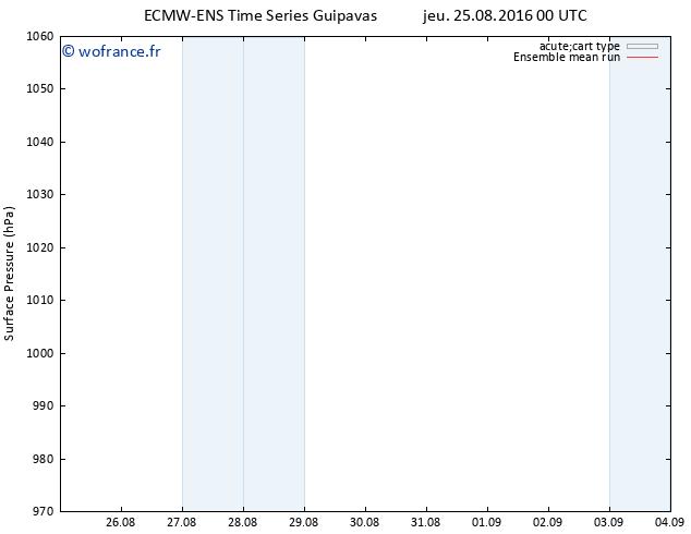 pression de l'air ECMWFTS ven 26.08.2016 00 GMT