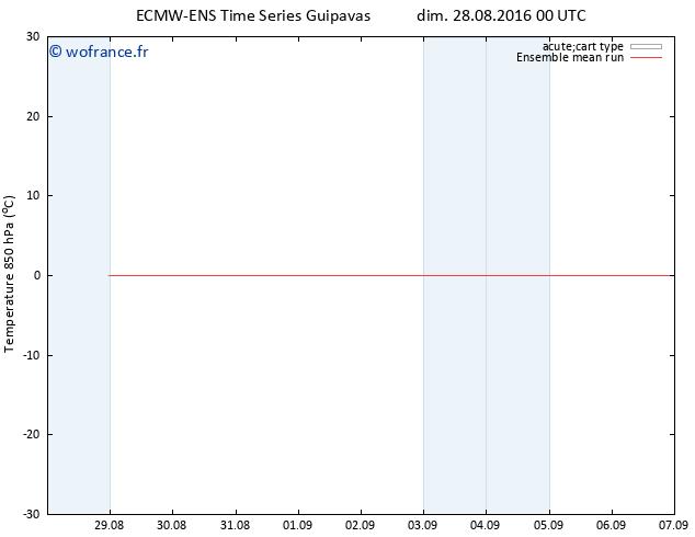 Temp. 850 hPa ECMWFTS lun 29.08.2016 00 GMT