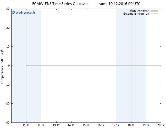 Temp. 850 hPa ECMWFTS dim 11.12.2016 00 GMT