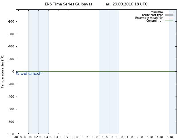 température (2m) GEFS TS jeu 29.09.2016 18 GMT