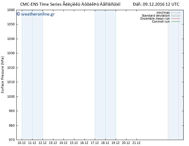 Πίεση στην  επιφάνεια  CMC TS Παρ 09.12.2016 12 GMT