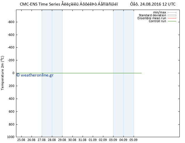 ������  ������������  CMC TS ��� 24.08.2016 12 GMT