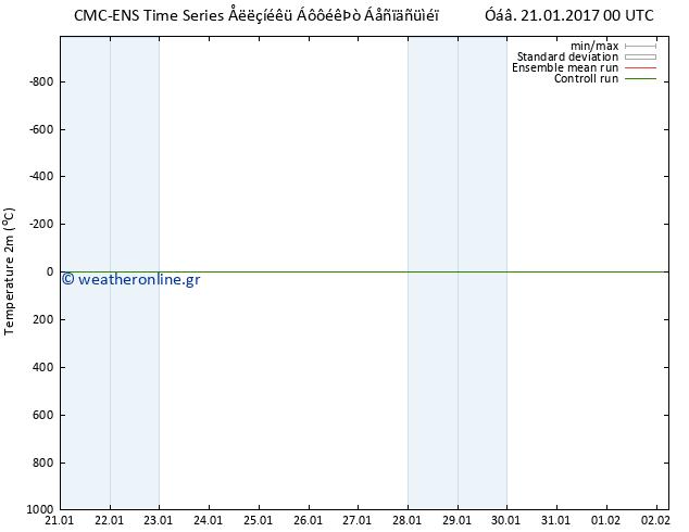 Χάρτης  Θερμοκρασίας  CMC TS Σαβ 21.01.2017 00 GMT
