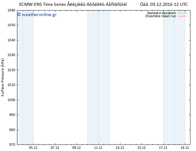 Πίεση στην  επιφάνεια  ECMWFTS Κυρ 04.12.2016 12 GMT