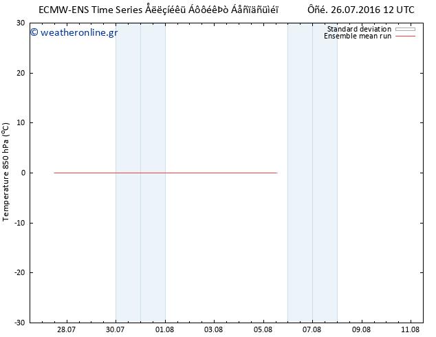 Temp. 850 hPa ECMWFTS ��� 27.07.2016 12 GMT
