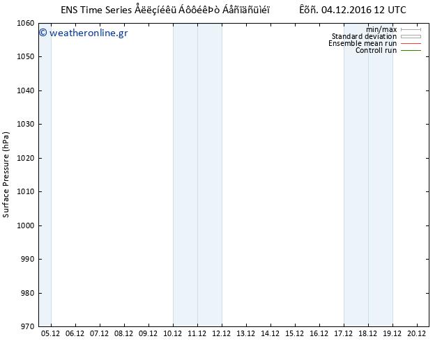 Πίεση στην  επιφάνεια  GEFS TS Κυρ 04.12.2016 12 GMT