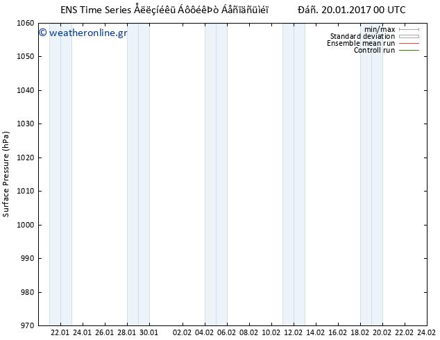 Πίεση στην  επιφάνεια  GEFS TS Παρ 20.01.2017 00 GMT