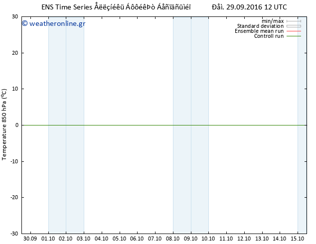 Temp. 850 hPa GEFS TS ��� 29.09.2016 12 GMT