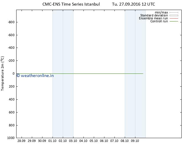 Temperature (2m) CMC TS Tu 27.09.2016 12 GMT