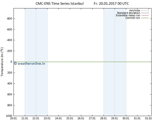 Temperature (2m) CMC TS Fr 20.01.2017 00 GMT