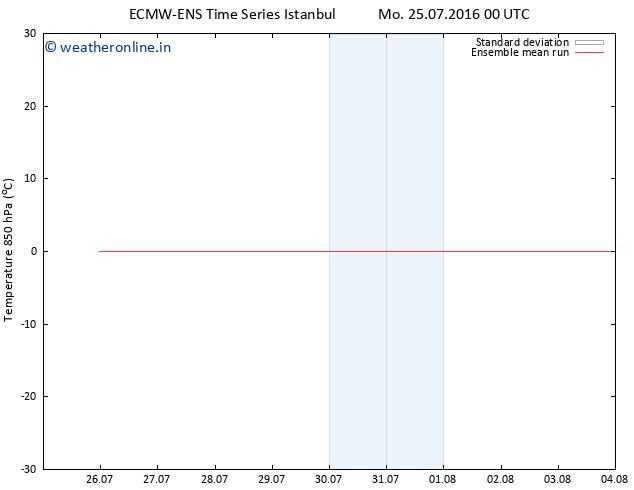 Temp. 850 hPa ECMWFTS Tu 26.07.2016 00 GMT