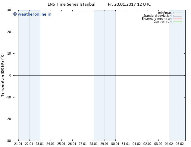 Temp. 850 hPa GEFS TS Fr 20.01.2017 12 GMT