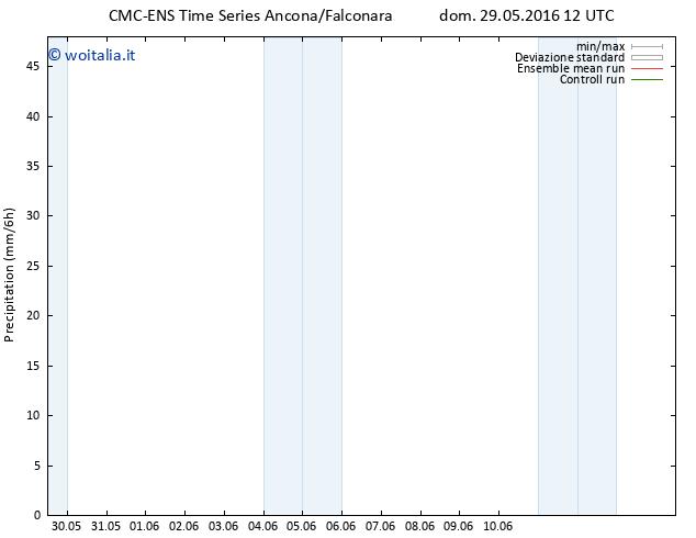 Precipitazione CMC TS dom 29.05.2016 12 GMT