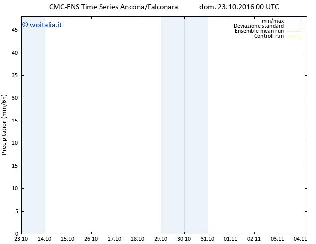 Precipitazione CMC TS dom 23.10.2016 00 GMT