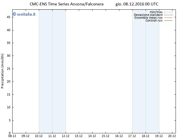 Precipitazione CMC TS gio 08.12.2016 00 GMT