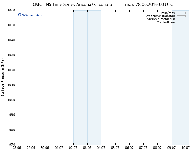 Pressione al suolo CMC TS mar 28.06.2016 00 GMT