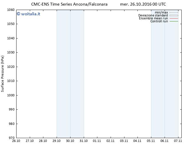 Pressione al suolo CMC TS mer 26.10.2016 00 GMT