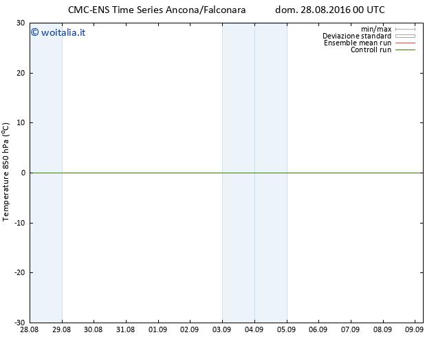 Temp. 850 hPa CMC TS dom 28.08.2016 00 GMT