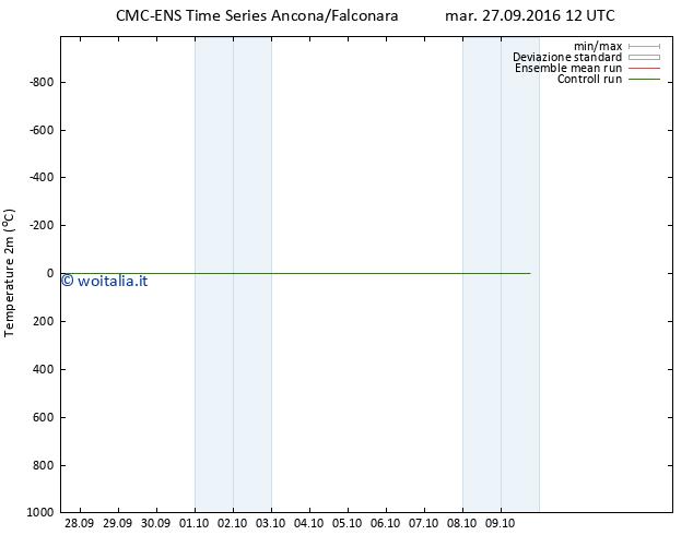 Temperatura (2m) CMC TS mar 27.09.2016 12 GMT