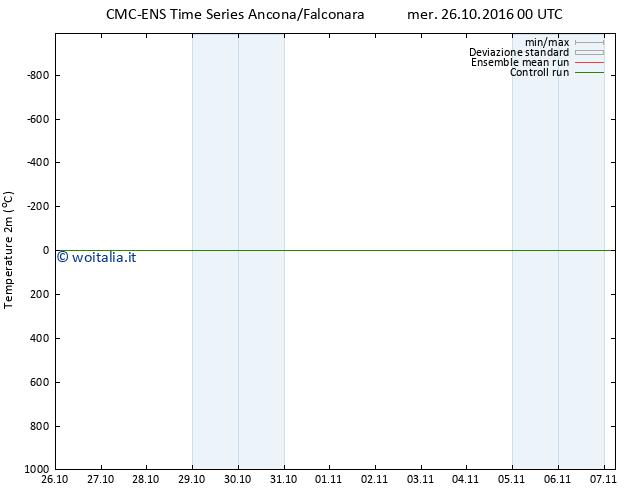 Temperatura (2m) CMC TS mer 26.10.2016 00 GMT