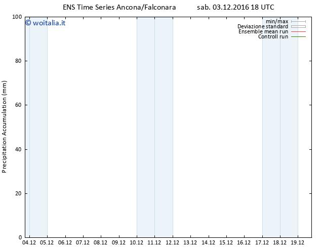 Precipitation accum. GEFS TS dom 04.12.2016 00 GMT