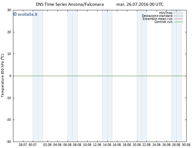 Temp. 850 hPa GEFS TS mar 26.07.2016 00 GMT
