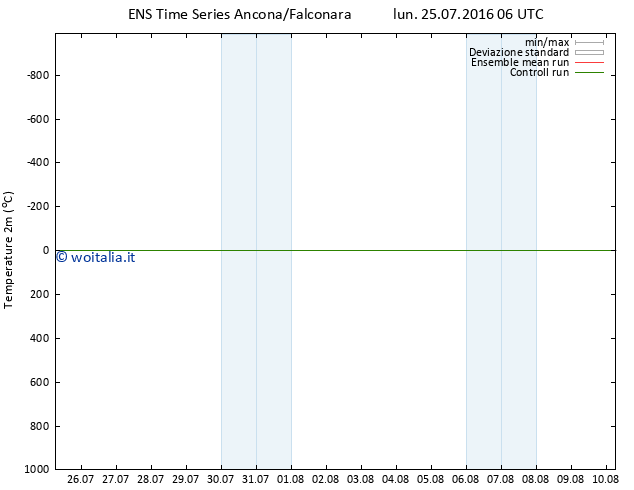 Temperatura (2m) GEFS TS lun 25.07.2016 06 GMT