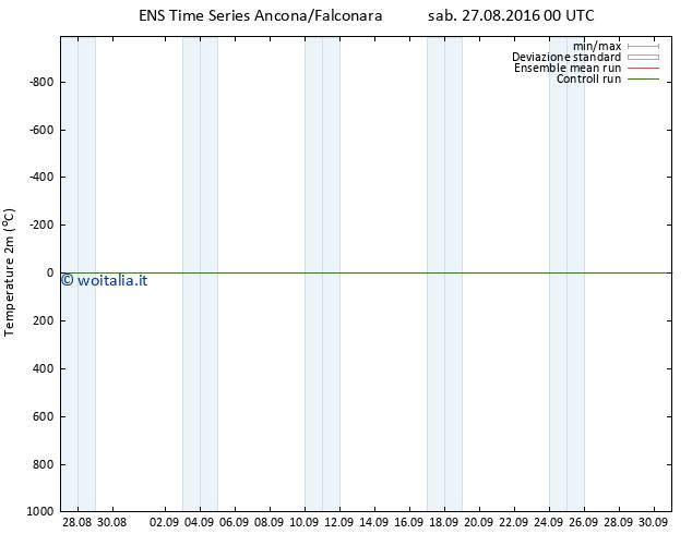 Temperatura (2m) GEFS TS sab 27.08.2016 00 GMT