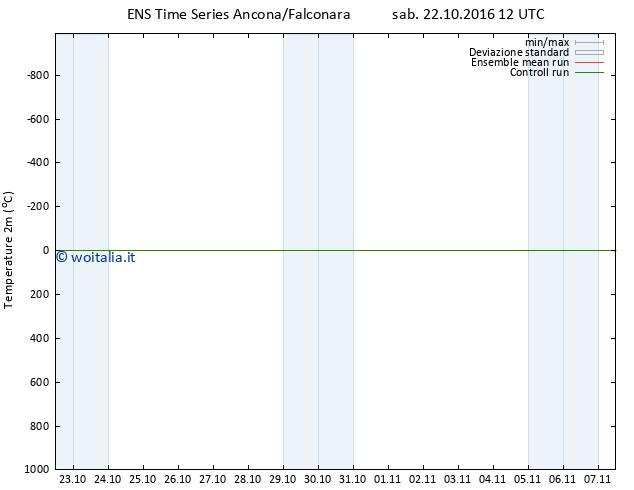 Temperatura (2m) GEFS TS sab 22.10.2016 12 GMT