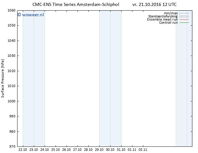 Luchtdruk (Grond) CMC TS vr 21.10.2016 12 GMT