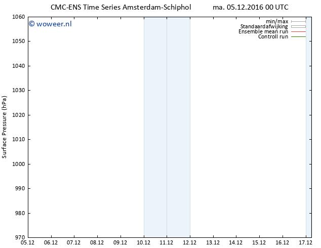Luchtdruk (Grond) CMC TS ma 05.12.2016 00 GMT