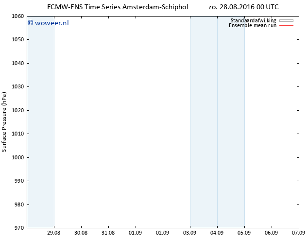 Luchtdruk (Grond) ECMWFTS ma 29.08.2016 00 GMT