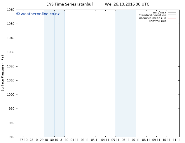 Surface pressure GEFS TS Fr 28.10.2016 06 GMT