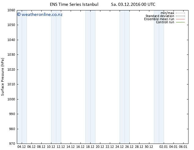 Surface pressure GEFS TS Mo 05.12.2016 00 GMT