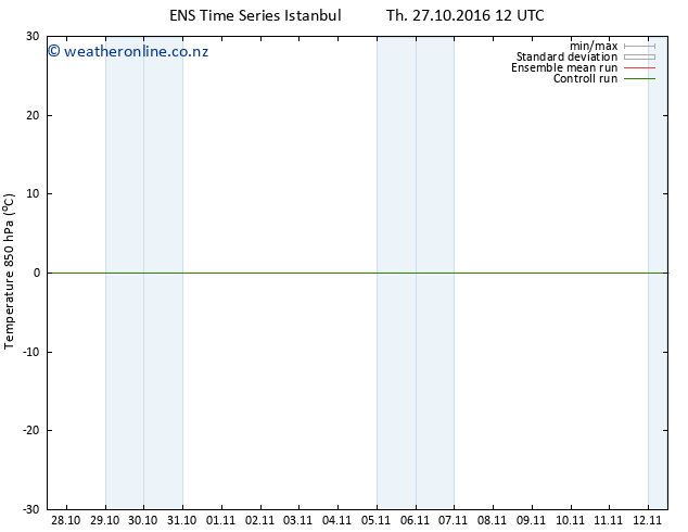 Temp. 850 hPa GEFS TS Th 27.10.2016 12 GMT
