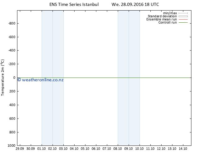 Temperature (2m) GEFS TS We 28.09.2016 18 GMT