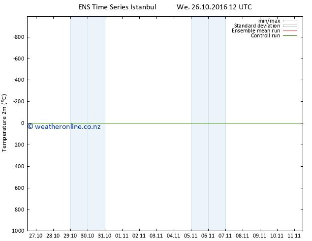 Temperature (2m) GEFS TS We 26.10.2016 12 GMT