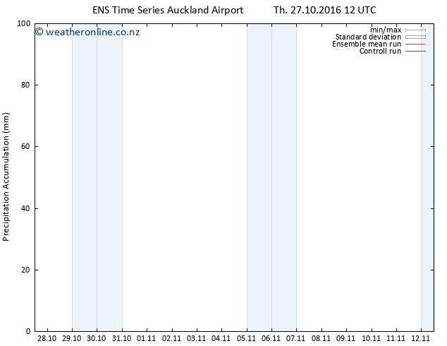 Precipitation accum. GEFS TS Mo 31.10.2016 18 GMT