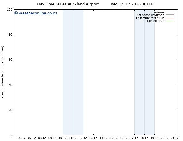 Precipitation accum. GEFS TS Fr 09.12.2016 12 GMT