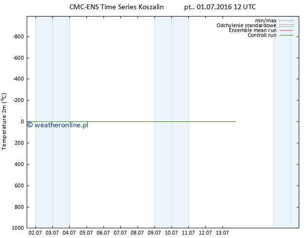 mapa temperatury (2m) CMC TS pt. 01.07.2016 12 GMT
