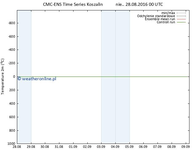 mapa temperatury (2m) CMC TS nie. 28.08.2016 00 GMT