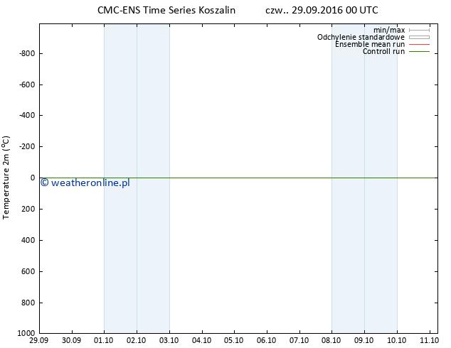 mapa temperatury (2m) CMC TS czw. 29.09.2016 00 GMT
