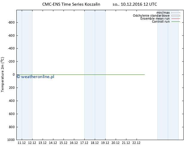 mapa temperatury (2m) CMC TS so. 10.12.2016 12 GMT