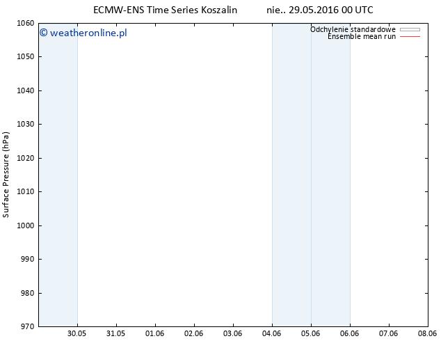 ciśnienie ECMWFTS pon. 30.05.2016 00 GMT