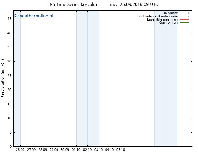 opad GEFS TS nie. 25.09.2016 15 GMT