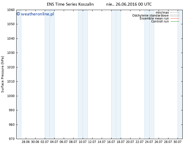 ciśnienie GEFS TS nie. 26.06.2016 00 GMT